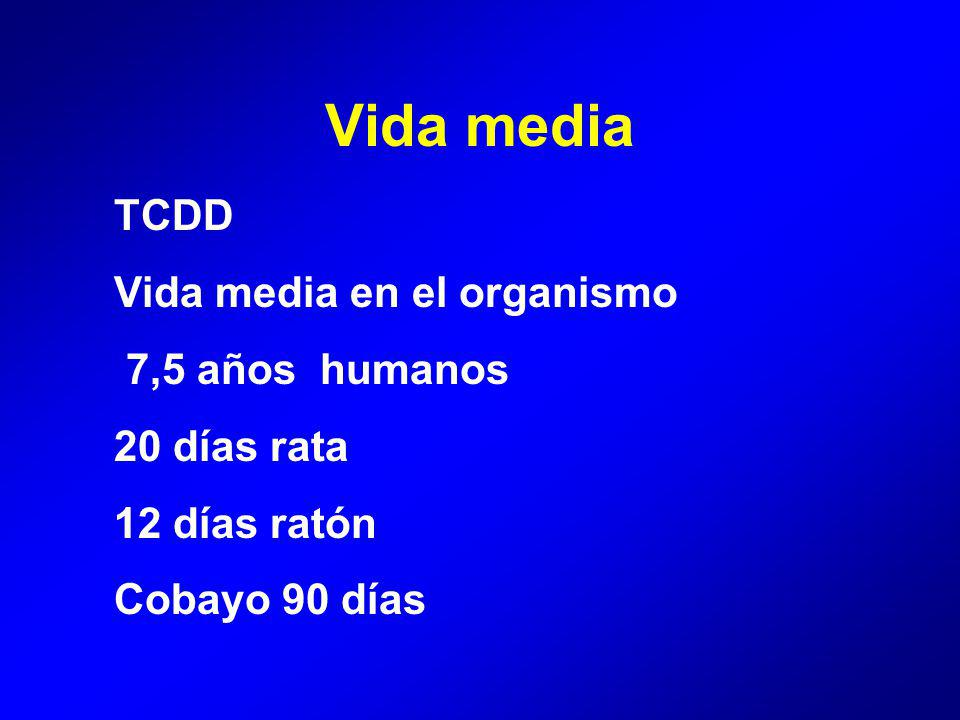Vida media TCDD Vida media en el organismo 7,5 años humanos