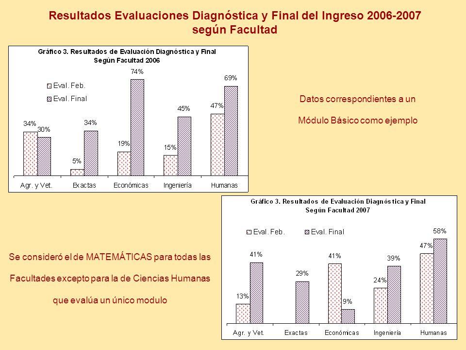 Resultados Evaluaciones Diagnóstica y Final del Ingreso 2006-2007