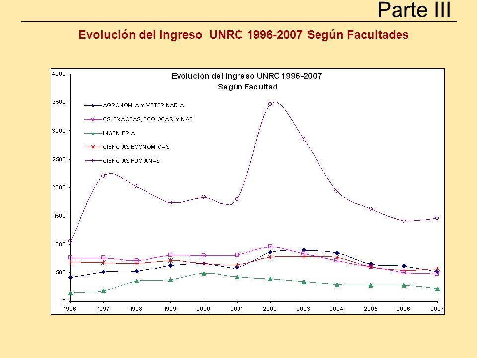 Evolución del Ingreso UNRC 1996-2007 Según Facultades