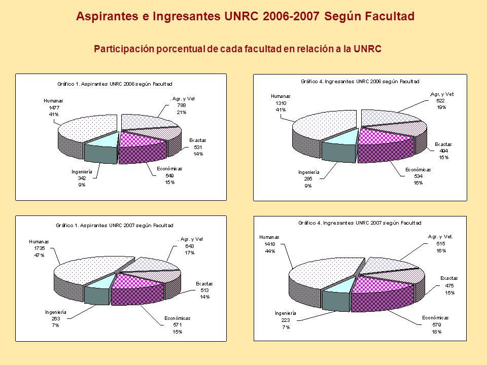Aspirantes e Ingresantes UNRC 2006-2007 Según Facultad