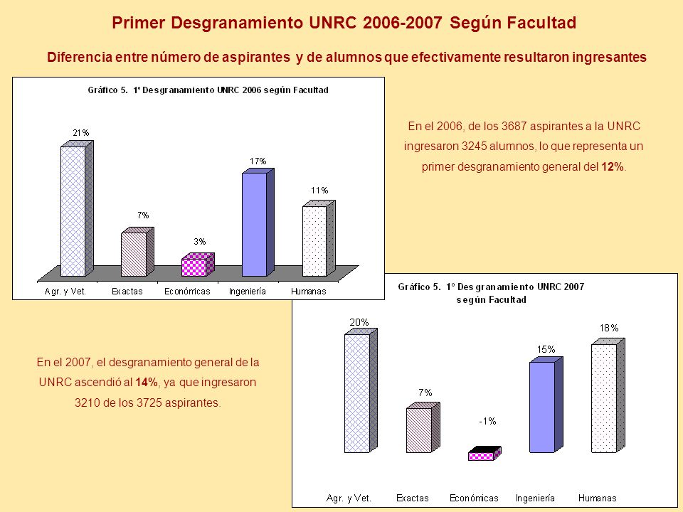Primer Desgranamiento UNRC 2006-2007 Según Facultad