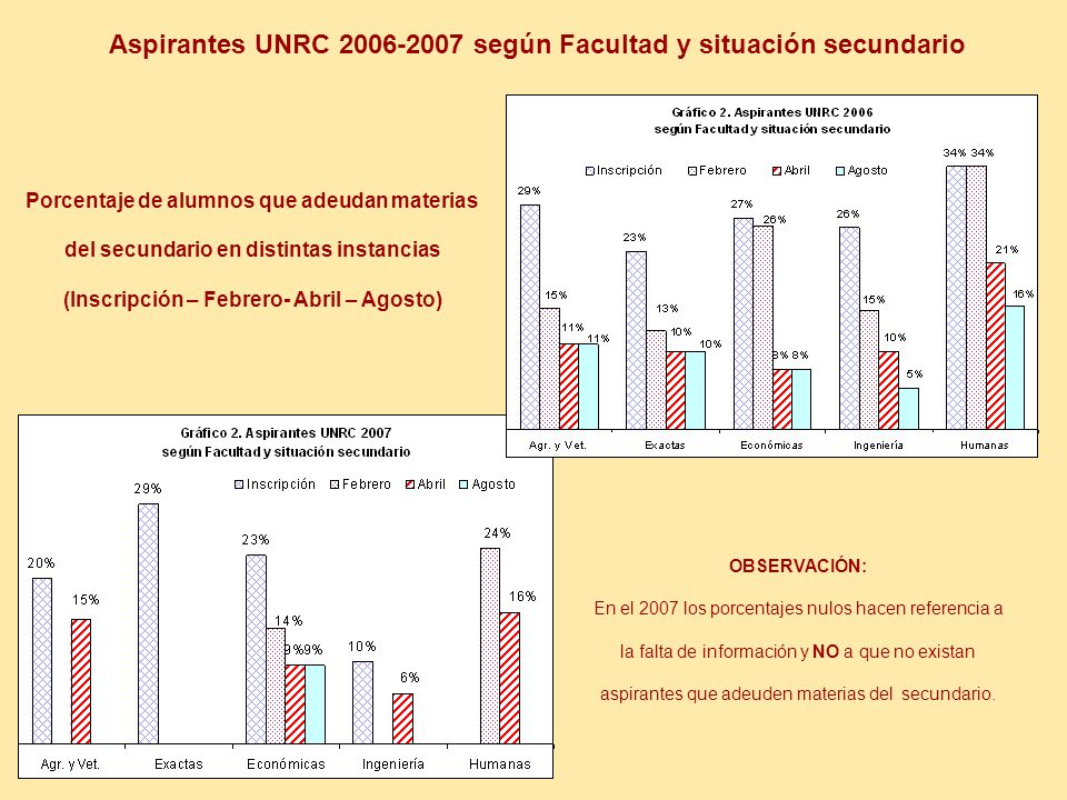Aspirantes UNRC 2006-2007 según Facultad y situación secundario