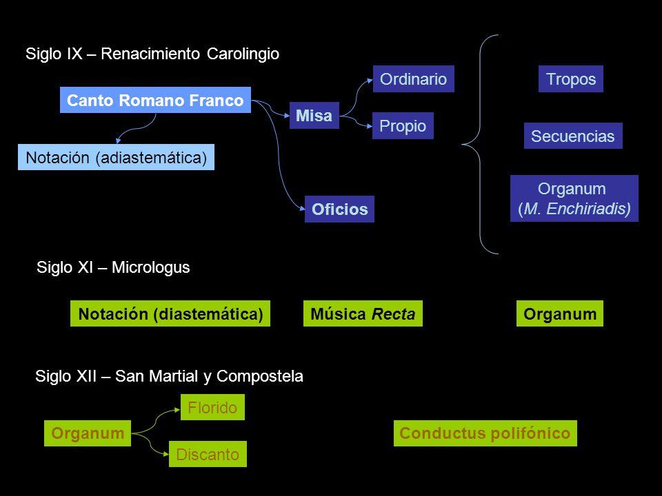 Notación (diastemática)