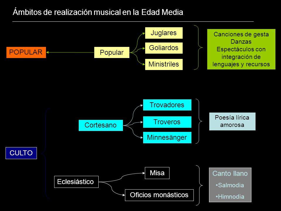 Espectáculos con integración de lenguajes y recursos
