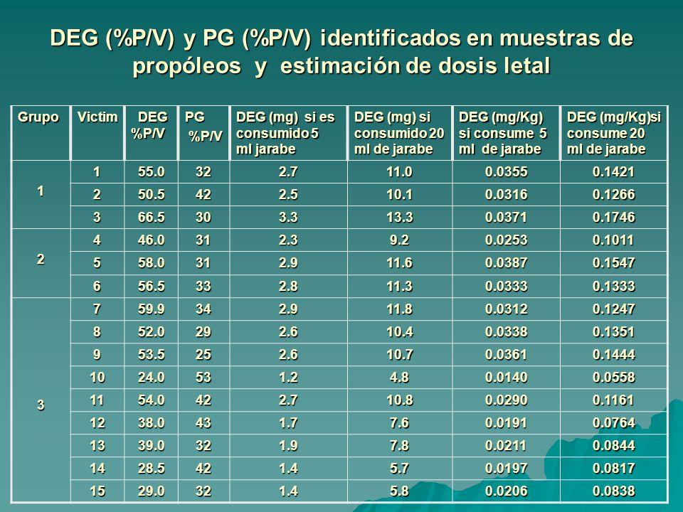 DEG (%P/V) y PG (%P/V) identificados en muestras de propóleos y estimación de dosis letal