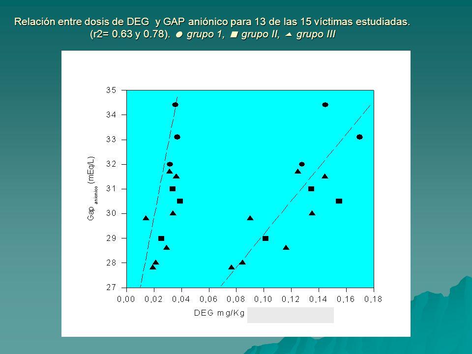 Relación entre dosis de DEG y GAP aniónico para 13 de las 15 víctimas estudiadas.