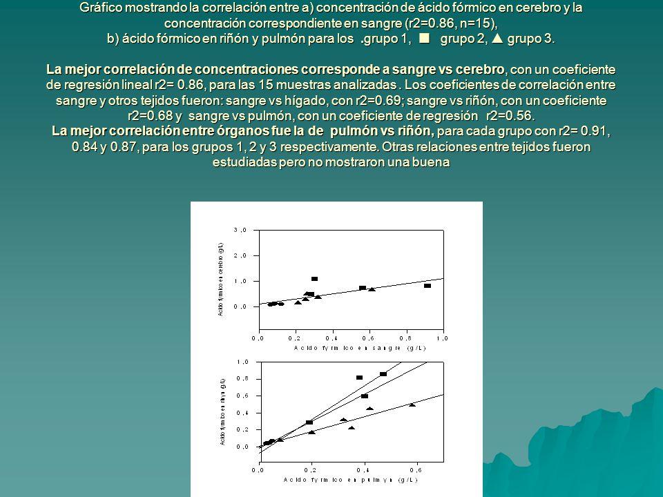 Gráfico mostrando la correlación entre a) concentración de ácido fórmico en cerebro y la concentración correspondiente en sangre (r2=0.86, n=15), b) ácido fórmico en riñón y pulmón para los .grupo 1,  grupo 2,  grupo 3.