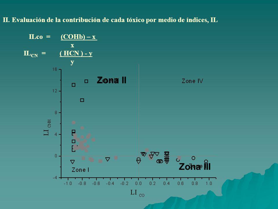 II. Evaluación de la contribución de cada tóxico por medio de índices, IL
