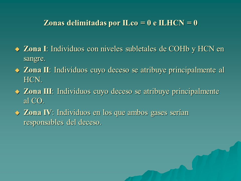 Zonas delimitadas por ILco = 0 e ILHCN = 0
