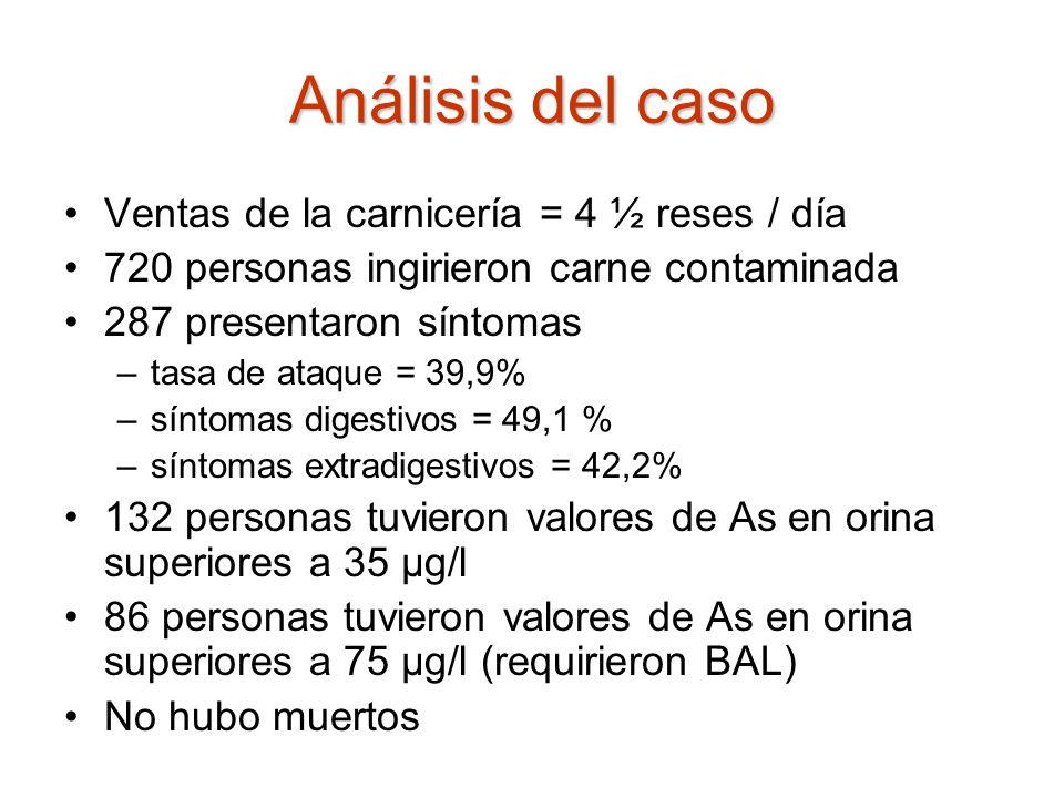 Análisis del caso Ventas de la carnicería = 4 ½ reses / día