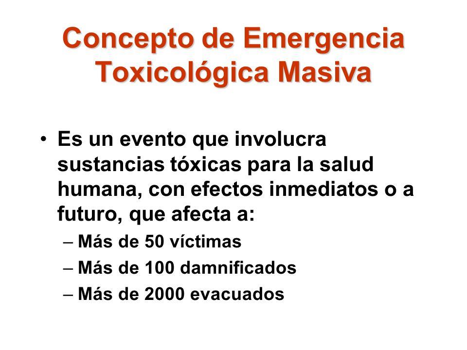 Concepto de Emergencia Toxicológica Masiva