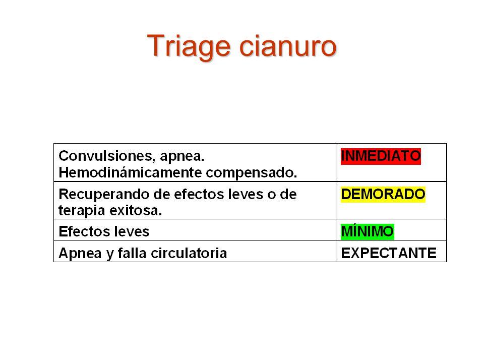 Triage cianuro
