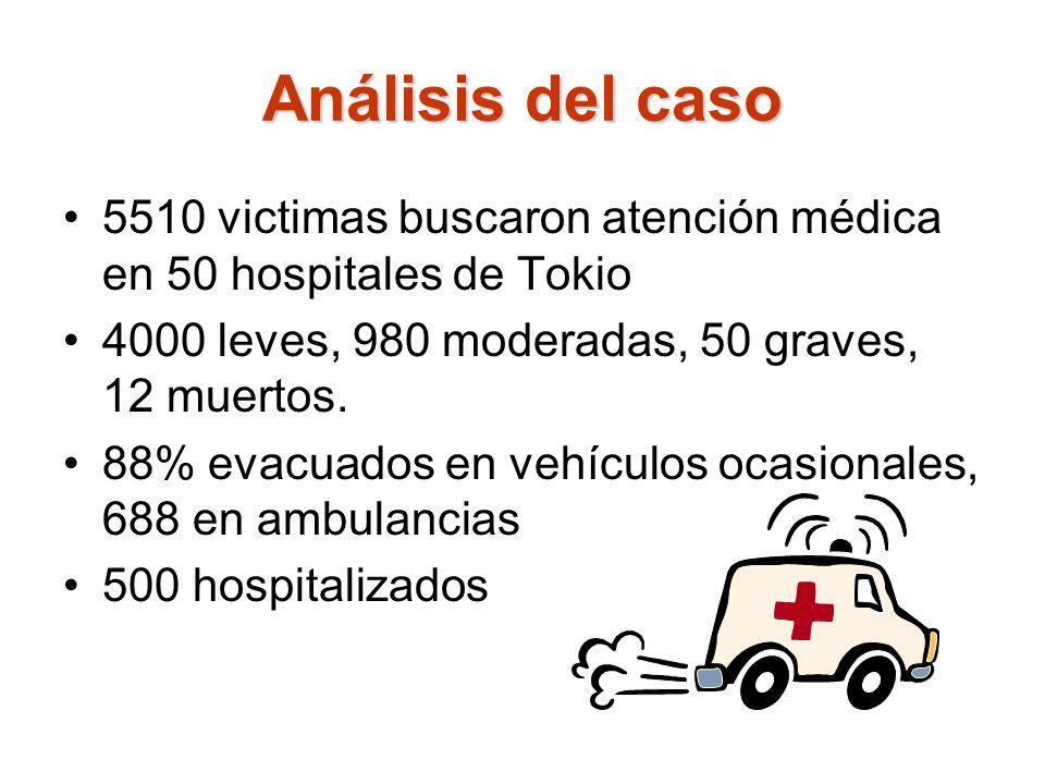 Análisis del caso 5510 victimas buscaron atención médica en 50 hospitales de Tokio. 4000 leves, 980 moderadas, 50 graves, 12 muertos.