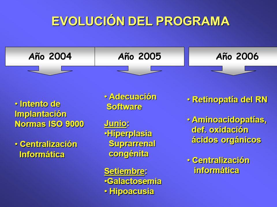 EVOLUCIÓN DEL PROGRAMA