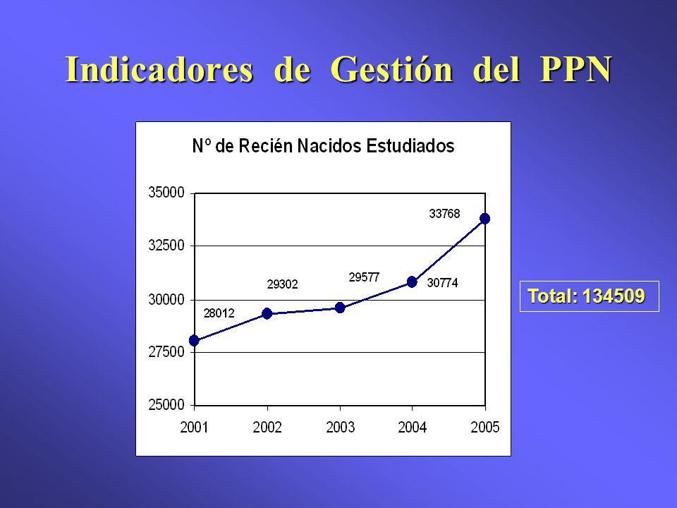 Indicadores de Gestión del PPN