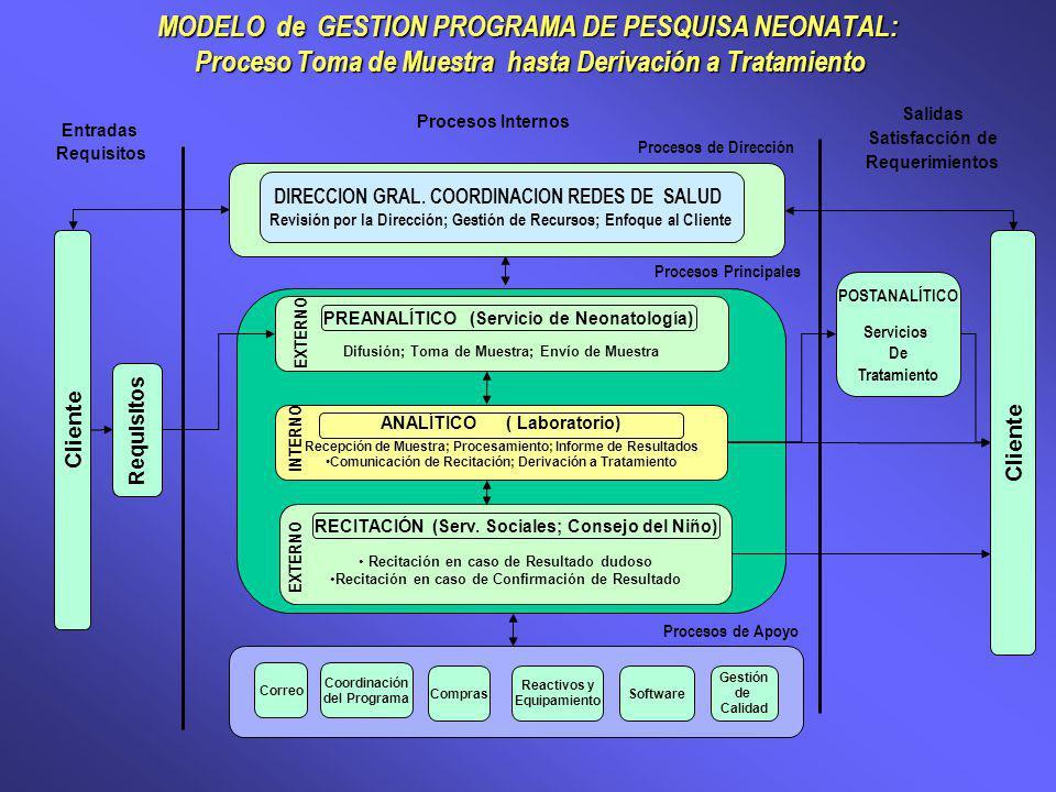 MODELO de GESTION PROGRAMA DE PESQUISA NEONATAL: Proceso Toma de Muestra hasta Derivación a Tratamiento