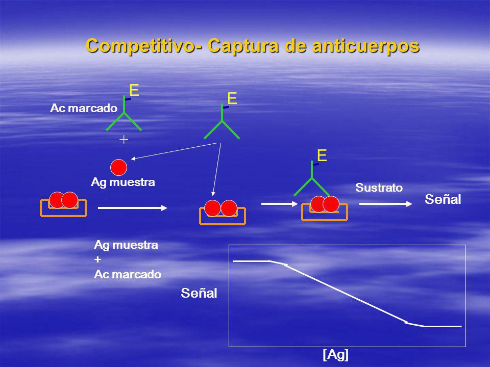 Competitivo- Captura de anticuerpos