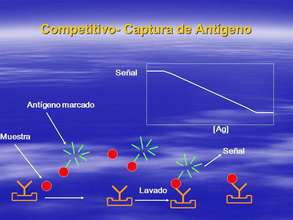 Competitivo- Captura de Antígeno