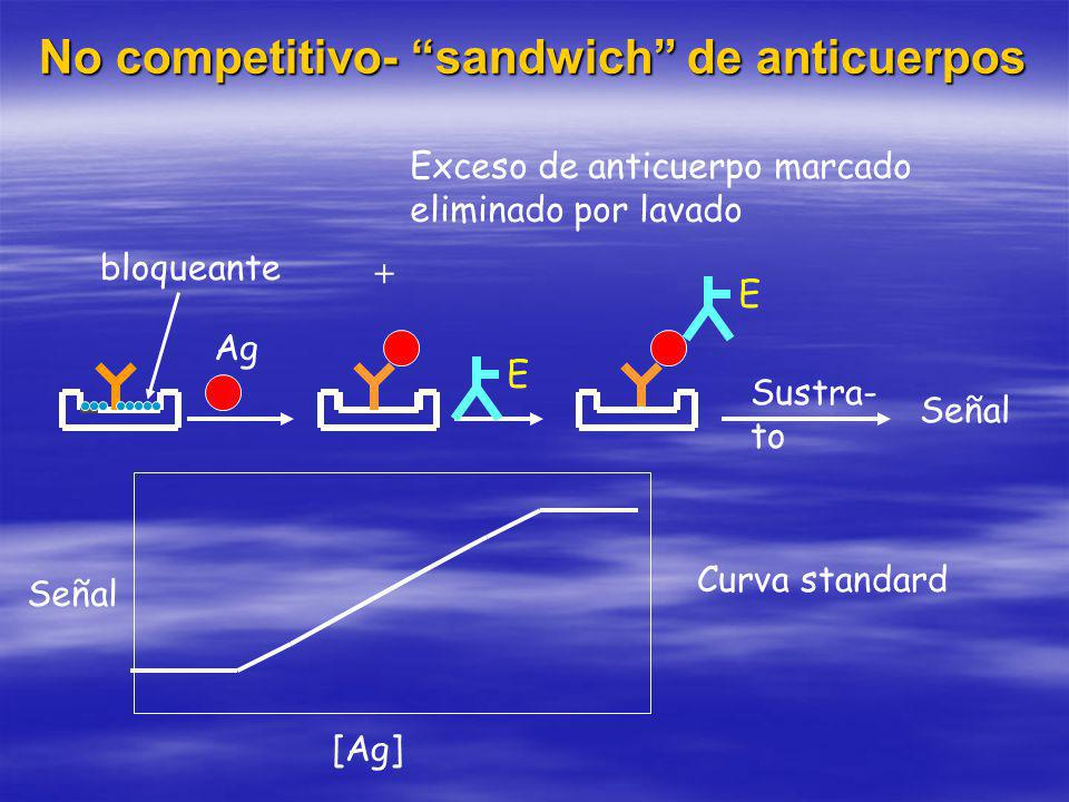 No competitivo- sandwich de anticuerpos
