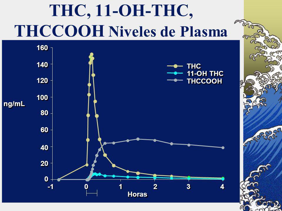 THC, 11-OH-THC, THCCOOH Niveles de Plasma