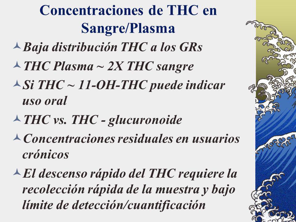 Concentraciones de THC en Sangre/Plasma