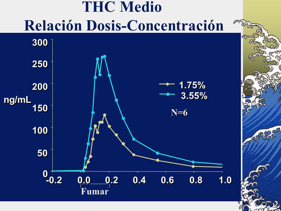 THC Medio Relación Dosis-Concentración