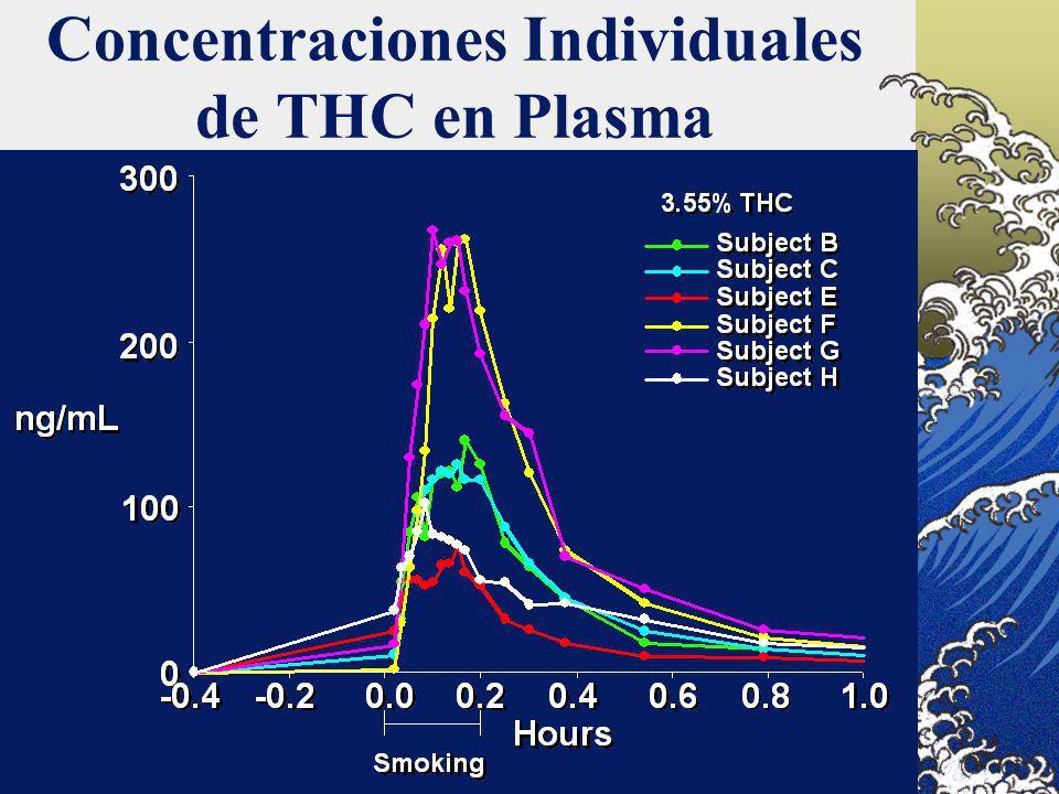 Concentraciones Individuales de THC en Plasma