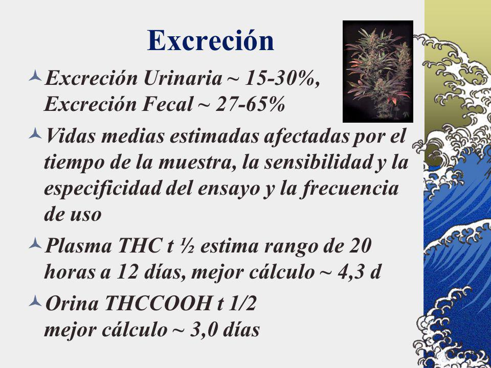 Excreción Excreción Urinaria ~ 15-30%, Excreción Fecal ~ 27-65%