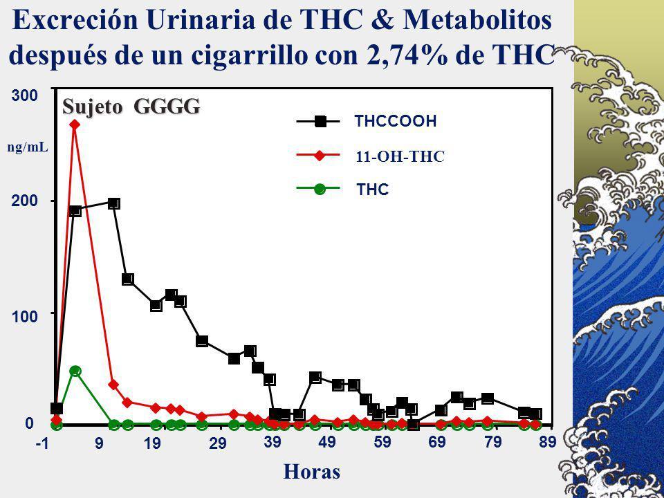 Excreción Urinaria de THC & Metabolitos después de un cigarrillo con 2,74% de THC