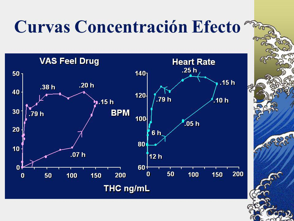 Curvas Concentración Efecto