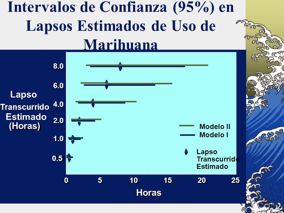 Intervalos de Confianza (95%) en Lapsos Estimados de Uso de Marihuana