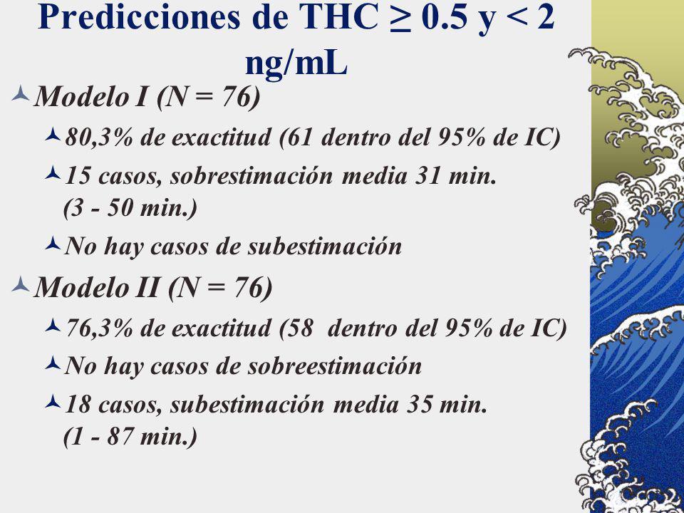 Predicciones de THC ≥ 0.5 y < 2 ng/mL
