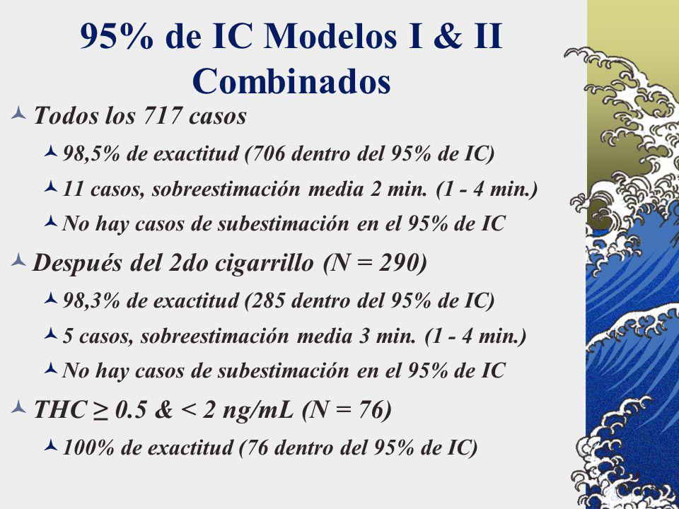 95% de IC Modelos I & II Combinados