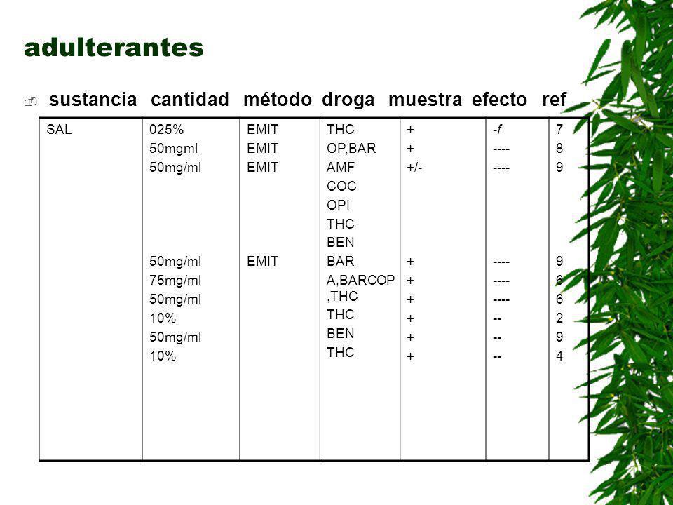adulterantes sustancia cantidad método droga muestra efecto ref SAL