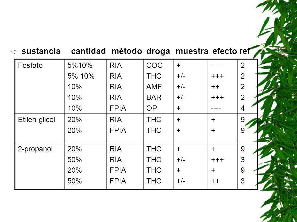 sustancia cantidad método droga muestra efecto ref