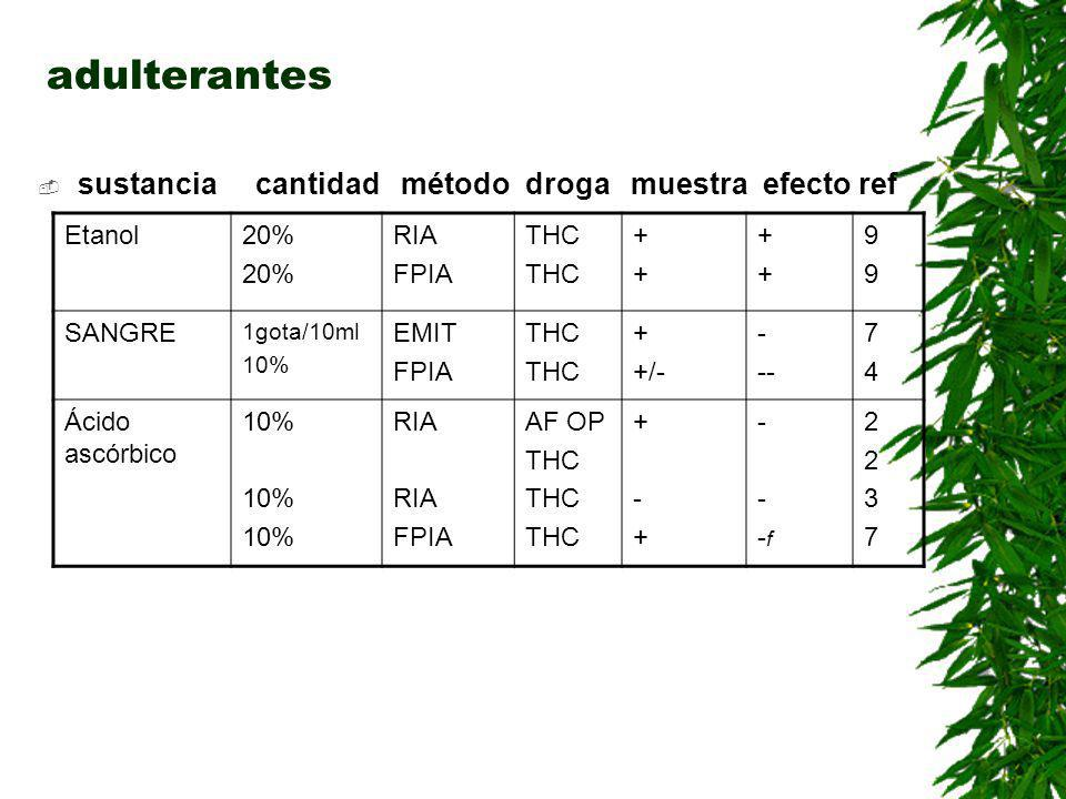 adulterantes sustancia cantidad método droga muestra efecto ref Etanol