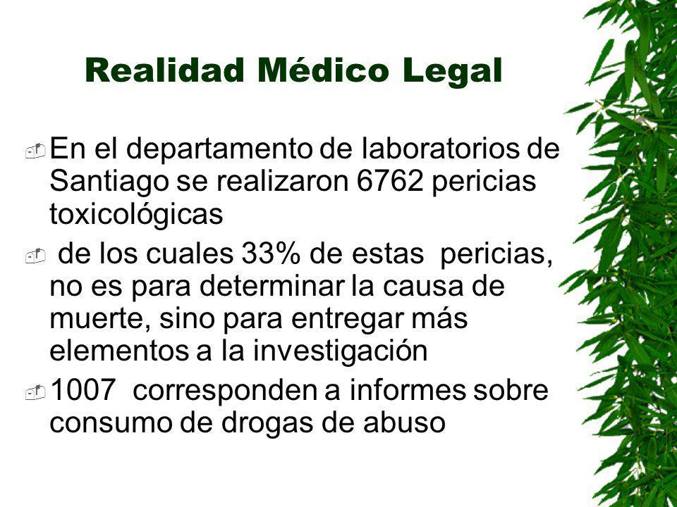 Realidad Médico Legal En el departamento de laboratorios de Santiago se realizaron 6762 pericias toxicológicas.