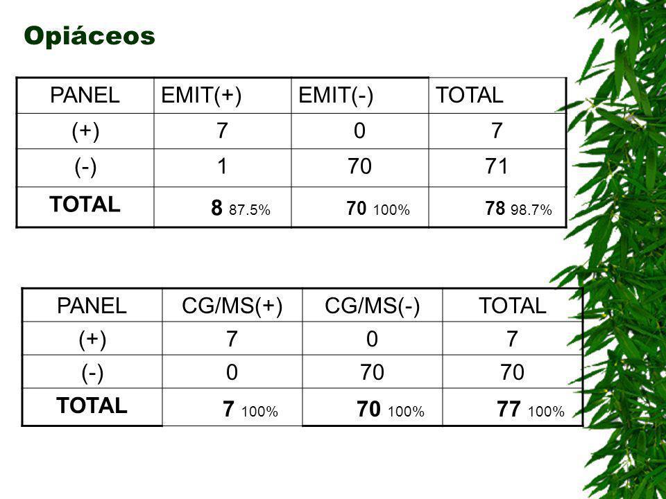 Opiáceos 8 87.5% 70 100% 78 98.7% 7 100% 70 100% 77 100% PANEL EMIT(+)