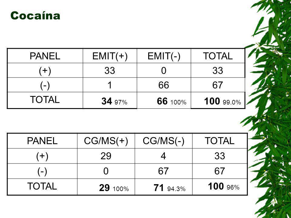 Cocaína 34 97% 66 100% 100 99.0% 29 100% 71 94.3% PANEL EMIT(+)