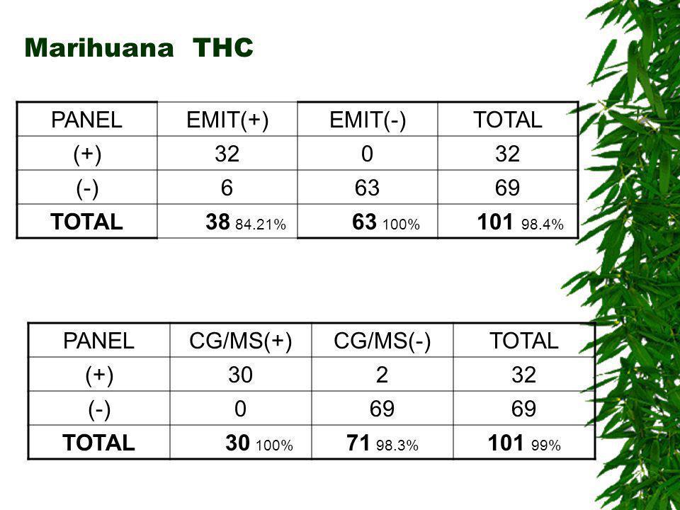 Marihuana THC PANEL EMIT(+) EMIT(-) TOTAL (+) 32 (-) 6 63 69 38 84.21%