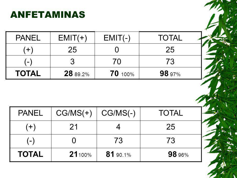ANFETAMINAS PANEL EMIT(+) EMIT(-) TOTAL (+) 25 (-) 3 70 73 28 89.2%