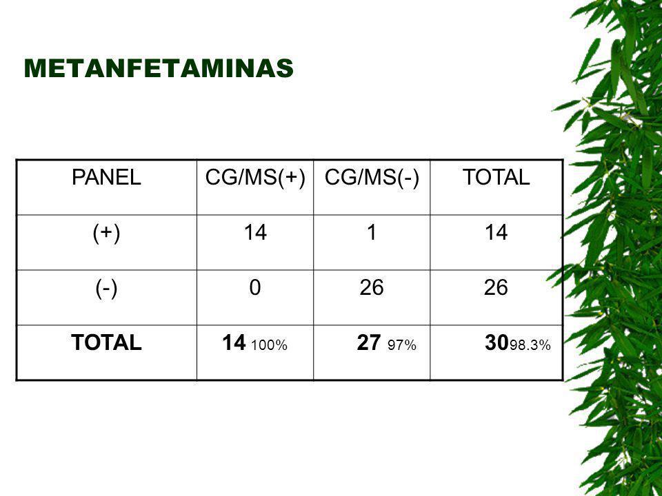 METANFETAMINAS PANEL CG/MS(+) CG/MS(-) TOTAL (+) 14 1 (-) 26 14 100%