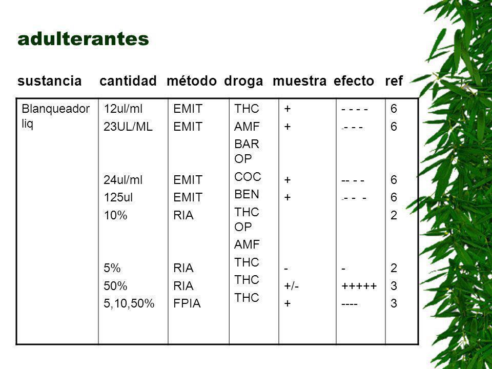 adulterantes sustancia cantidad método droga muestra efecto ref