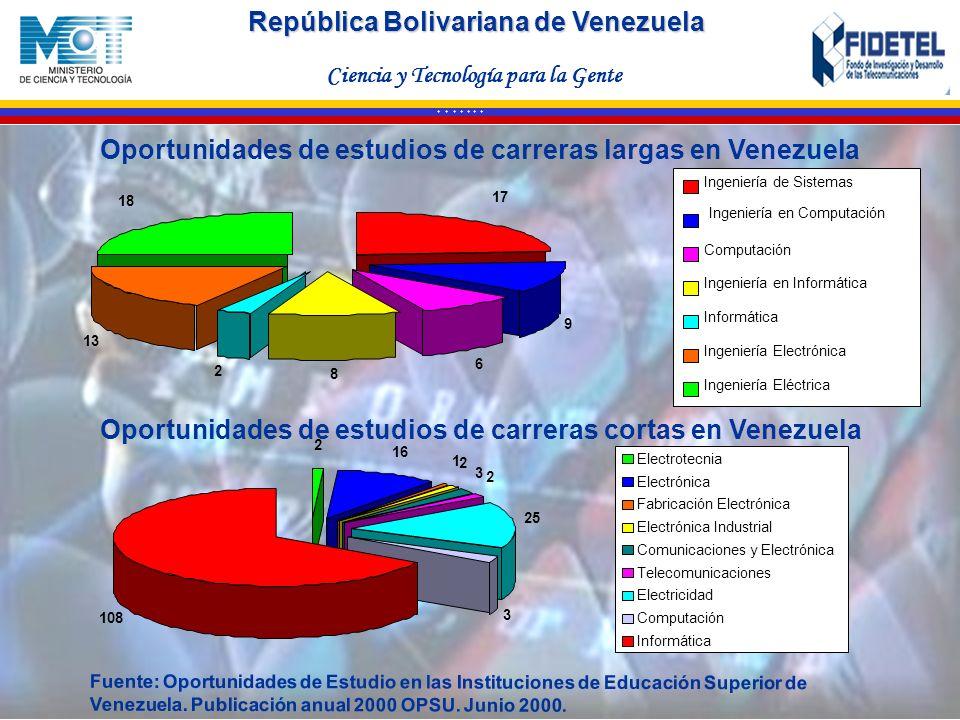 Oportunidades de estudios de carreras largas en Venezuela