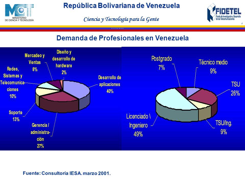 Demanda de Profesionales en Venezuela