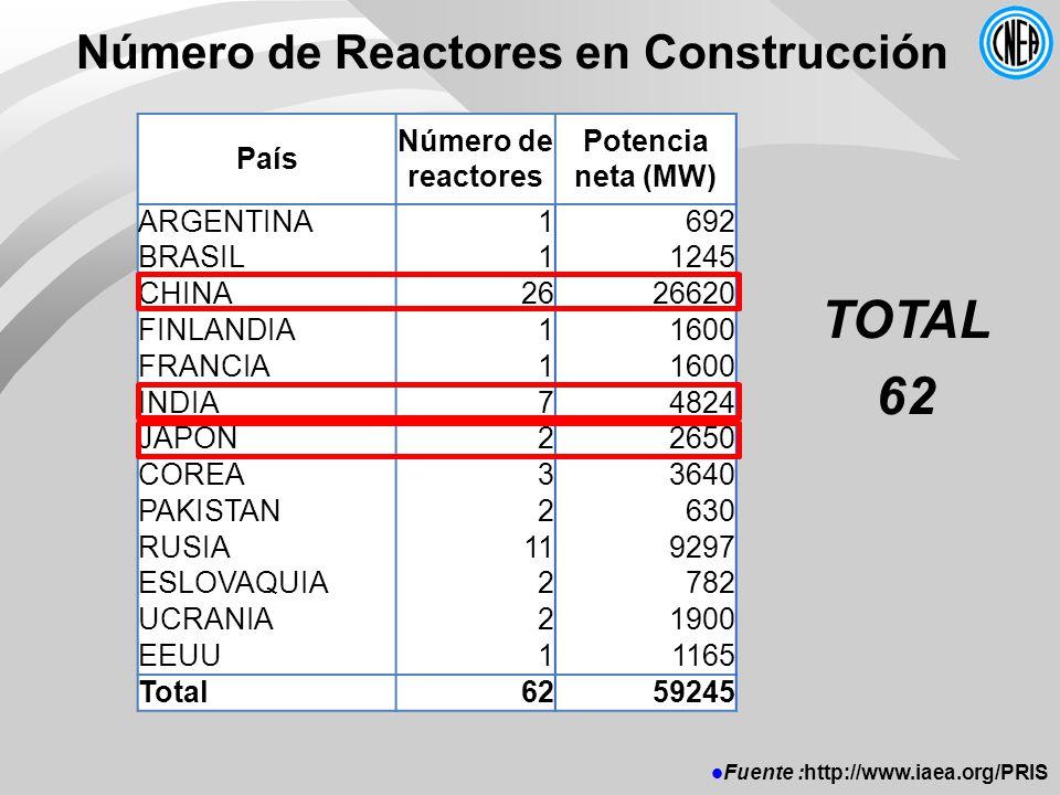 Número de Reactores en Construcción