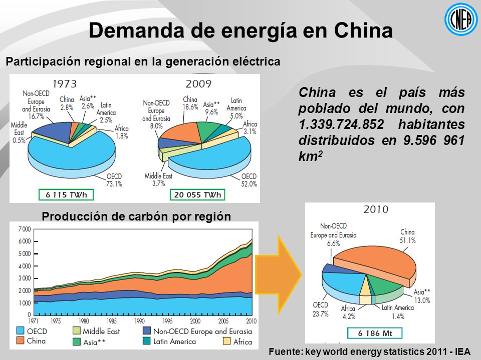 Demanda de energía en China