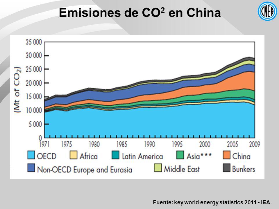 Emisiones de CO2 en China