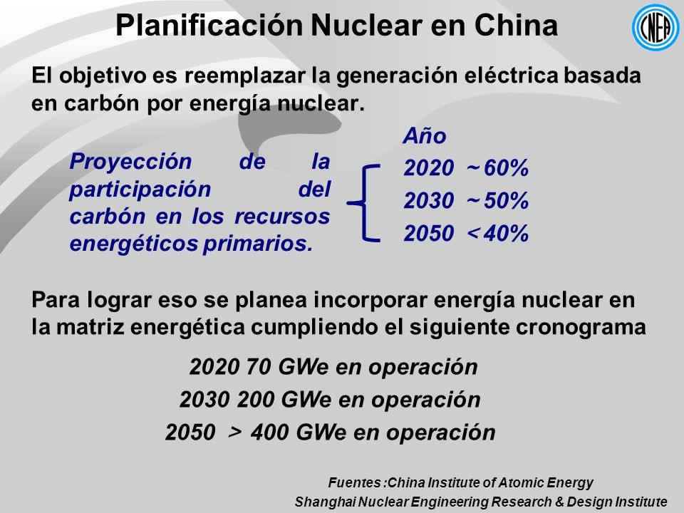 Planificación Nuclear en China