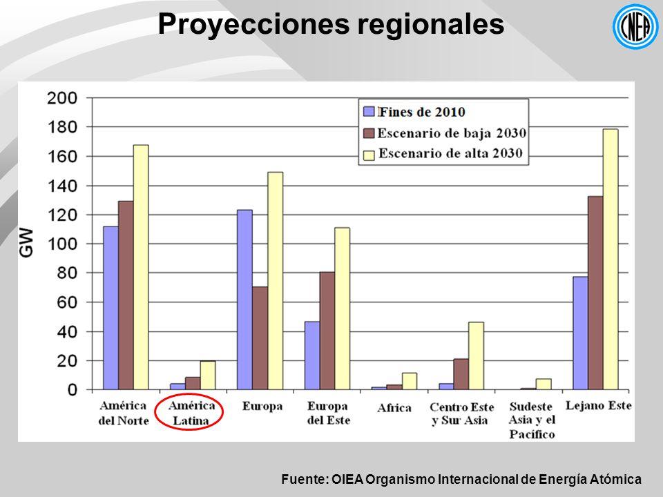 Proyecciones regionales